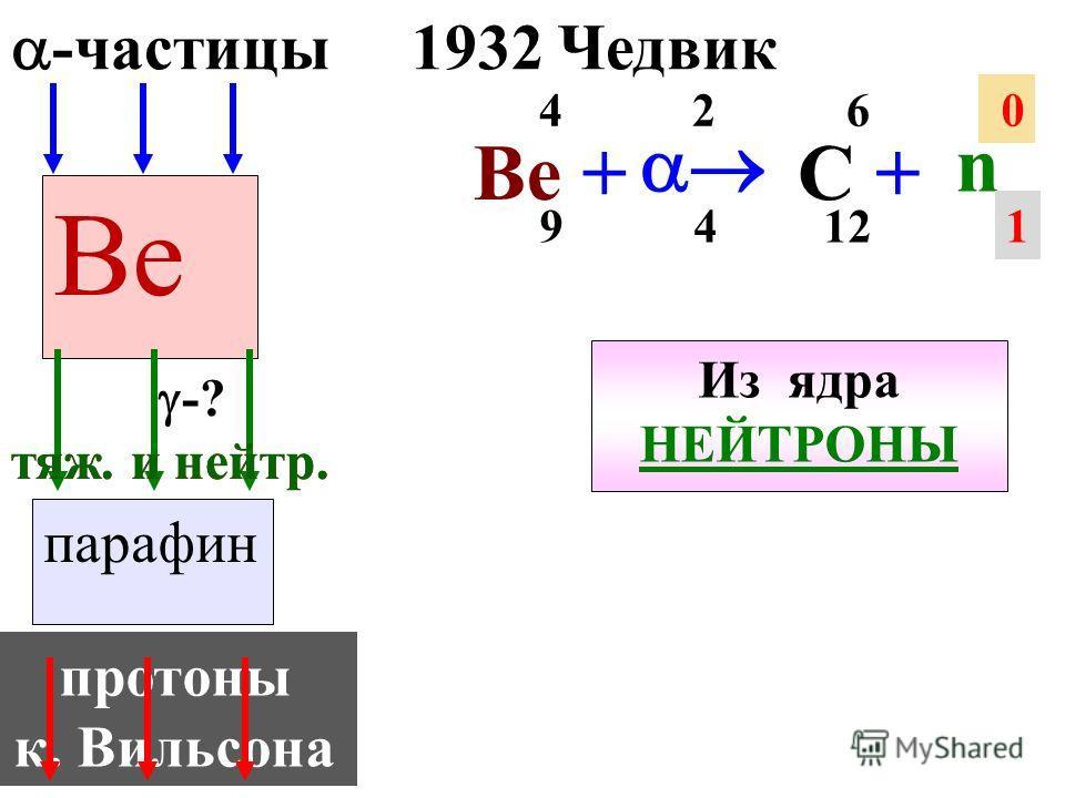 1919 Резерфорд 14 N + O+O+ p 7 2 4 8 17 1 1 из ядра ПРОТОНЫ