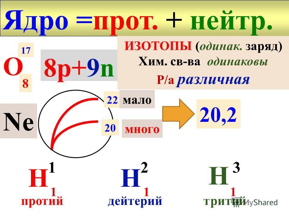 протоны к. Вильсона -частицы 1932 Чедвик n C + Be + 9 4 12 4 2 6 0 1 Ве парафин -? тяж. и нейтр. Из ядра НЕЙТРОНЫ