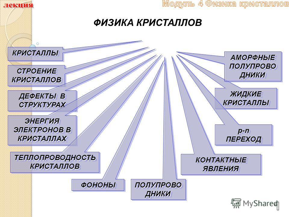 ФИЗИКА КРИСТАЛЛОВ КРИСТАЛЛЫКРИСТАЛЛЫ СТРОЕНИЕ КРИСТАЛЛОВ ДЕФЕКТЫ В СТРУКТУРАХ ЖИДКИЕ КРИСТАЛЛЫ ЭНЕРГИЯ ЭЛЕКТРОНОВ В КРИСТАЛЛАХ ПОЛУПРОВО ДНИКИ КОНТАКТНЫЕ ЯВЛЕНИЯ p-nПЕРЕХОДp-nПЕРЕХОД АМОРФНЫЕ ПОЛУПРОВО ДНИКИ ТЕПЛОПРОВОДНОСТЬ КРИСТАЛЛОВ ФОНОНЫФОНОНЫ