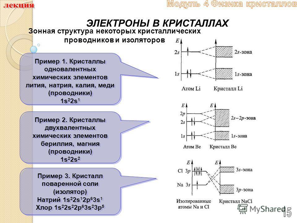 ЭЛЕКТРОНЫ В КРИСТАЛЛАХ Зонная структура некоторых кристаллических проводников и изоляторов Пример 1. Кристаллы одновалентных химических элементов лития, натрия, калия, меди (проводники) 1s 2 2s 1 Пример 1. Кристаллы одновалентных химических элементов