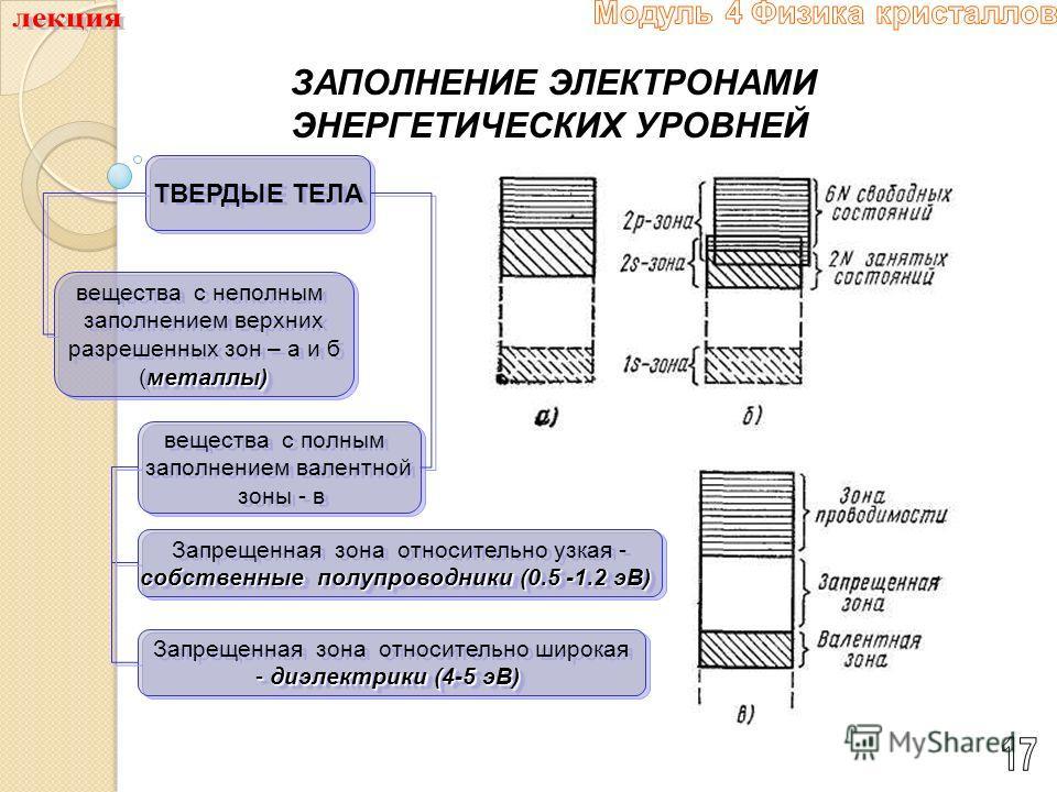 ЗАПОЛНЕНИЕ ЭЛЕКТРОНАМИ ЭНЕРГЕТИЧЕСКИХ УРОВНЕЙ ТВЕРДЫЕ ТЕЛА вещества с неполным заполнением верхних разрешенных зон – а и б металлы) (металлы) вещества с неполным заполнением верхних разрешенных зон – а и б металлы) (металлы) вещества с полным заполне