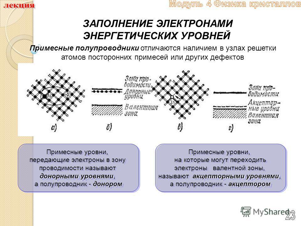 ЗАПОЛНЕНИЕ ЭЛЕКТРОНАМИ ЭНЕРГЕТИЧЕСКИХ УРОВНЕЙ Примесные полупроводники Примесные полупроводники отличаются наличием в узлах решетки атомов посторонних примесей или других дефектов Примесные уровни, передающие электроны в зону проводимости называют до