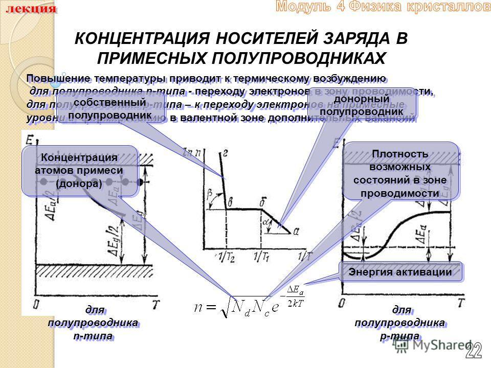 КОНЦЕНТРАЦИЯ НОСИТЕЛЕЙ ЗАРЯДА В ПРИМЕСНЫХ ПОЛУПРОВОДНИКАХ Повышение температуры приводит к термическому возбуждению для полупроводника n-типа - для полупроводника p-типа – к переходу электронов на примесные уровни и для полупроводника n-типа - перехо