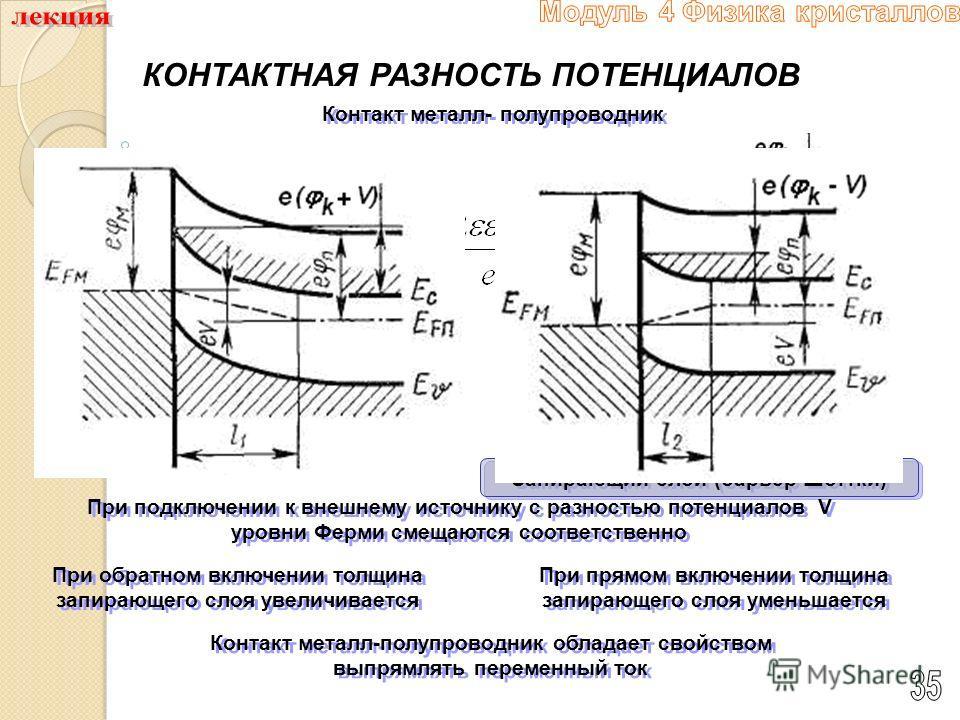 КОНТАКТНАЯ РАЗНОСТЬ ПОТЕНЦИАЛОВ Контакт металл- полупроводник В равновесном состоянии уровни Ферми выравниваются Запирающий слой (барьер Шоттки) Контакт металл-полупроводник обладает свойством выпрямлять переменный ток При обратном включении толщина