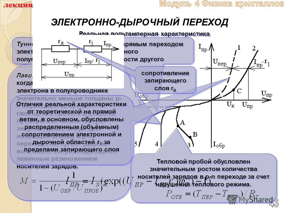 ЭЛЕКТРОННО-ДЫРОЧНЫЙ ПЕРЕХОД Реальная вольтамперная характеристика Туннельный пробой Туннельный пробой обусловлен прямым переходом электронов из валентной зоны одного полупроводника в зону проводимости другого Лавинный пробой Лавинный пробой возникает