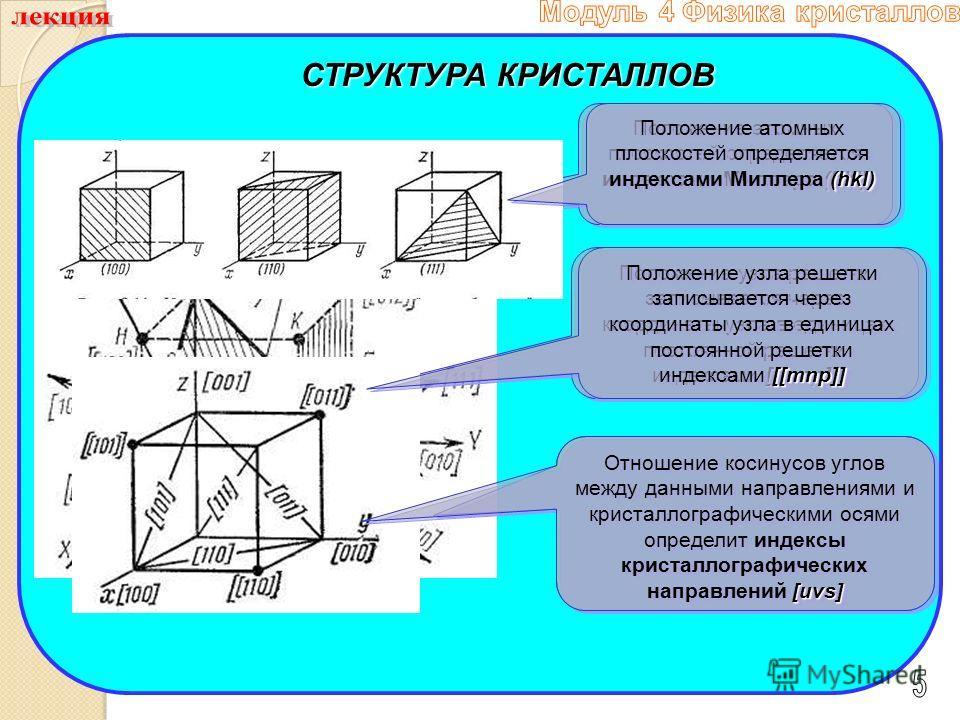 СТРУКТУРА КРИСТАЛЛОВ [[mnp]] Положение узла решетки записывается через координаты узла в единицах постоянной решетки индексами [[mnp]] [uvs] Отношение косинусов углов между данными направлениями и кристаллографическими осями определит индексы кристал