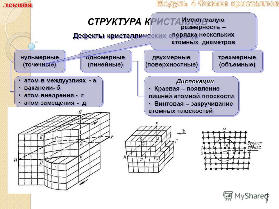 СТРУКТУРА КРИСТАЛЛОВ Дефекты кристаллических структур нульмерные (точечные) нульмерные (точечные) одномерные (линейные) одномерные (линейные) двухмерные (поверхностные) двухмерные (поверхностные) трехмерные (объемные) трехмерные (объемные) атом в меж
