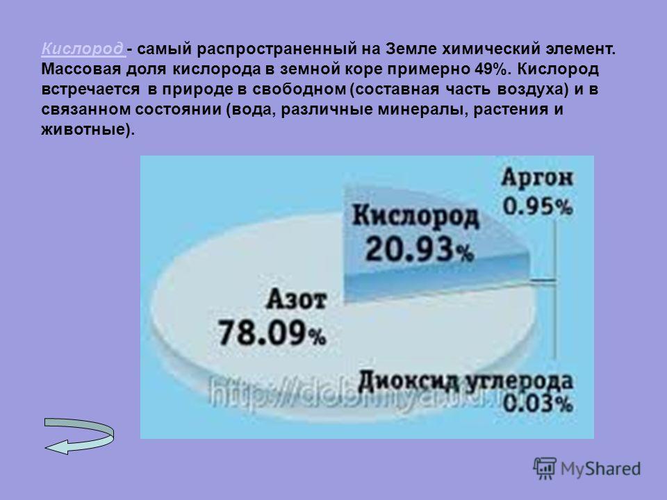 Кислород Кислород - самый распространенный на Земле химический элемент. Массовая доля кислорода в земной коре примерно 49%. Кислород встречается в природе в свободном (составная часть воздуха) и в связанном состоянии (вода, различные минералы, растен