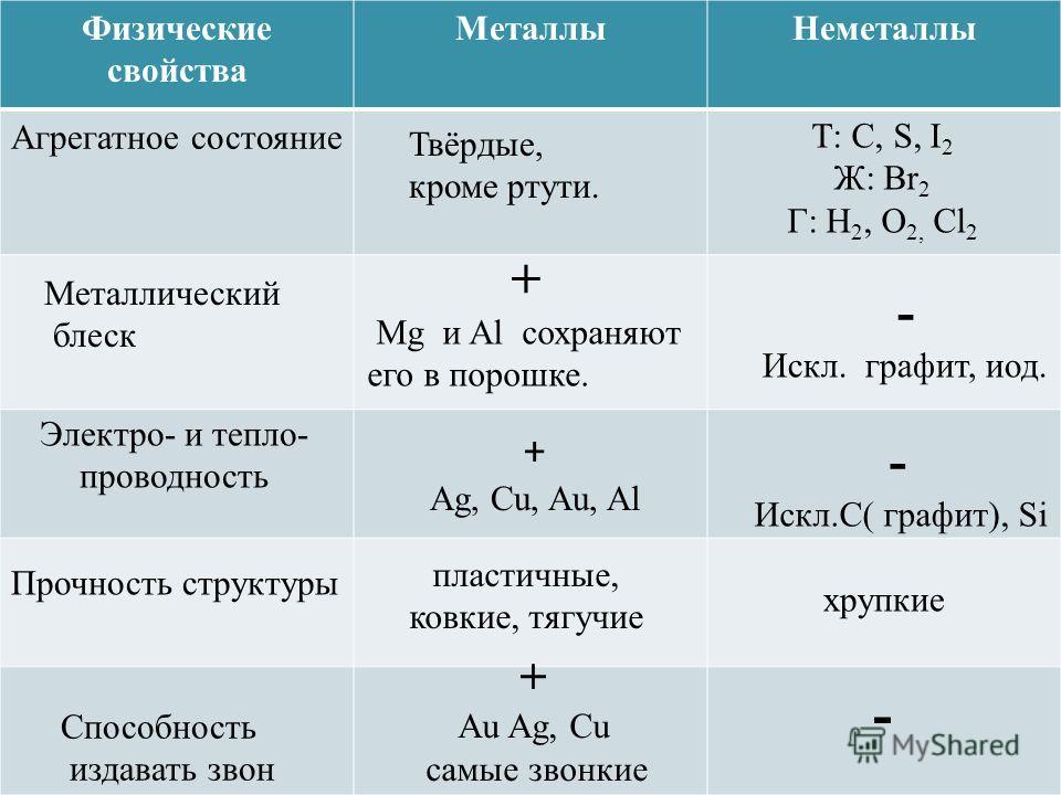 Физические свойства Металлы Неметаллы Агрегатное состояние Твёрдые, кроме ртути. Т: C, S, I 2 Ж: Br 2 Г: H 2, O 2, Cl 2 Металлический блеск + Mg и Al сохраняют его в порошке. - Искл. графит, иод. Электро- и тепло- проводность + Ag, Cu, Au, Al - Искл.
