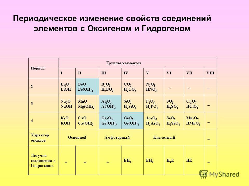 Периодическое изменение свойств соединений элементов с Оксигеном и Гидрогеном Период Группы элементов IIIIIIIVVVIVIIVIII 2 Li 2 O LiOH BeO Be(OH) 2 B 2 O 3 H 3 BO 3 CO 2 H 2 CO 3 N 2 O 5 HNO 3 _ _ _ 3 Na 2 O NaOH MgO Mg(OH) 2 Al 2 O 3 Al(OH) 3 SiO 2