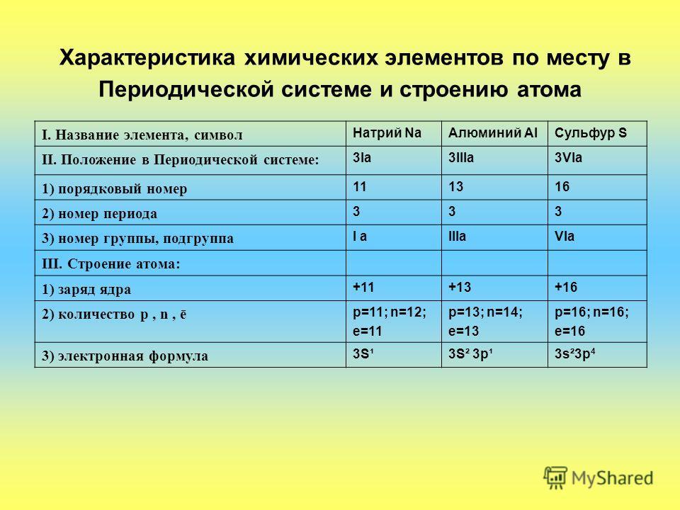 Характеристика химических элементов по месту в Периодической системе и строению атома I. Название элемента, символ Натрий Na Алюминий Al Сульфур S II. Положение в Периодической системе: 3Ia3IIIa3VIa 1) порядковый номер 111316 2) номер периода 333 3)