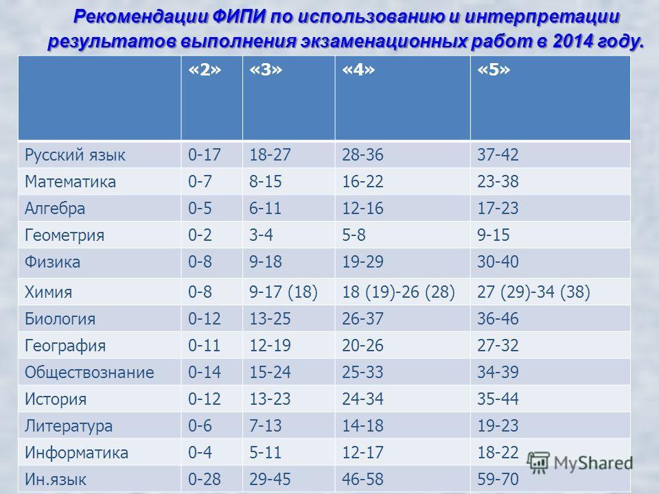 Рекомендации ФИПИ по использованию и интерпретации результатов выполнения экзаменационных работ в 2014 году. «2»«3»«4»«5» Русский язык 0-1718-2728-3637-42 Математика 0-78-1516-2223-38 Алгебра 0-56-1112-1617-23 Геометрия 0-23-45-89-15 Физика 0-89-1819
