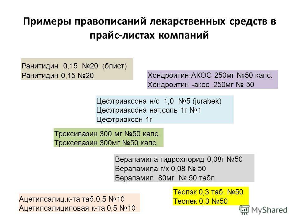 Примеры правописаний лекарственных средств в прайс-листах компаний Ранитидин 0,15 20 (блист) Ранитидин 0,15 20 Теопэк 0,3 таб. 50 Теопек 0,3 50 Троксивазин 300 мг 50 капс. Троксевазин 300 мг 50 капс. Хондроитин-АКОС 250 мг 50 капс. Хондроитин -акос 2