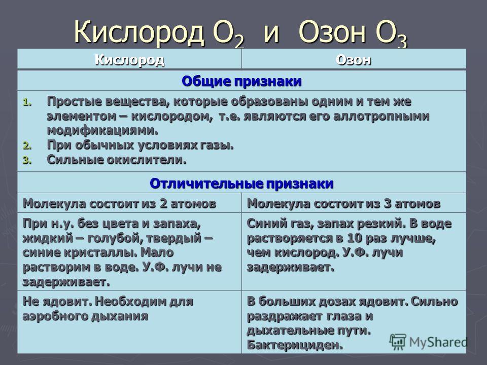 Кислород О 2 и Озон О 3 Кислород Озон Общие признаки 1. Простые вещества, которые образованы одним и тем же элементом – кислородом, т.е. являются его аллотропными модификациями. 2. При обычных условиях газы. 3. Сильные окислители. Отличительные призн