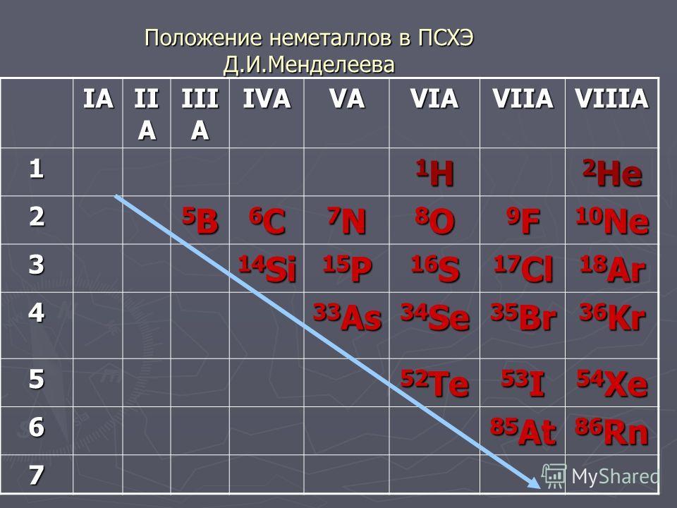 IАIАIАIА II А III А IVА VАVАVАVА VIА VIIА VIIIА 1 1H1H1H1H 2 He 2 5B5B5B5B 6C6C6C6C 7N7N7N7N 8O8O8O8O 9F9F9F9F 10 Ne 3 14 Si 15 P 16 S 17 Cl 18 Ar 4 33 As 34 Se 35 Br 36 Kr 5 52 Te 53 I 54 Xe 6 85 At 86 Rn 7 Положение неметаллов в ПСХЭ Д.И.Менделеева