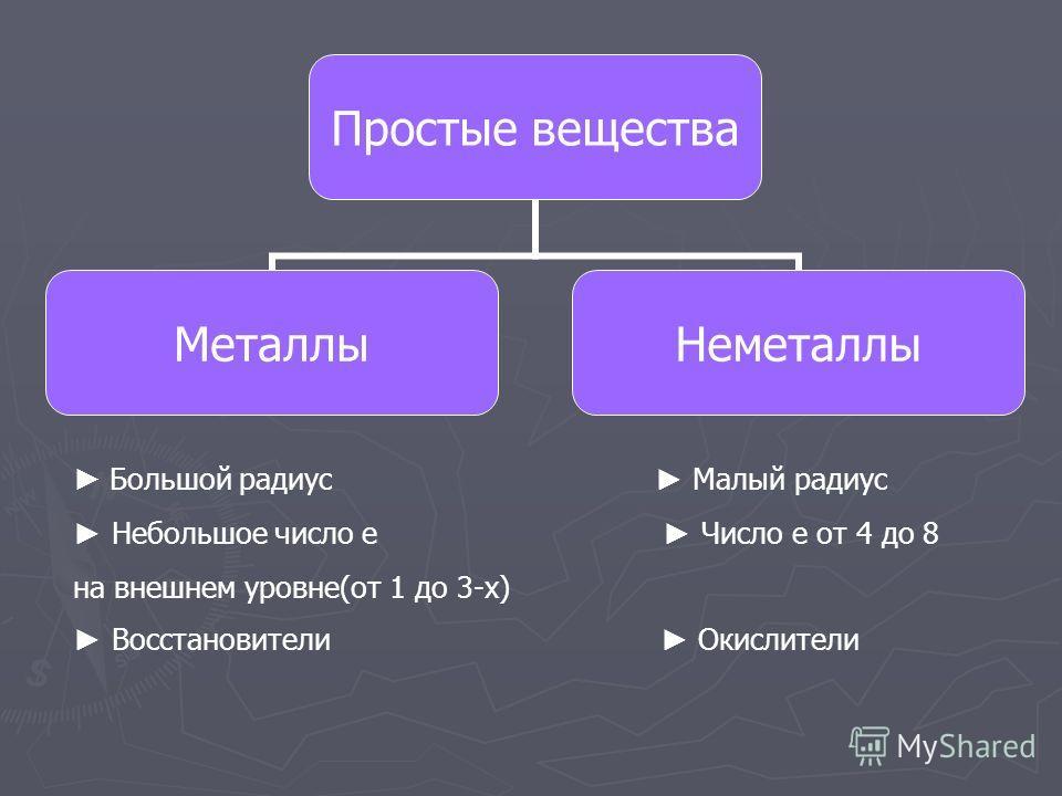Простые вещества Металлы Неметаллы Большой радиус Малый радиус Небольшое число е Число е от 4 до 8 на внешнем уровне(от 1 до 3-х) Восстановители Окислители