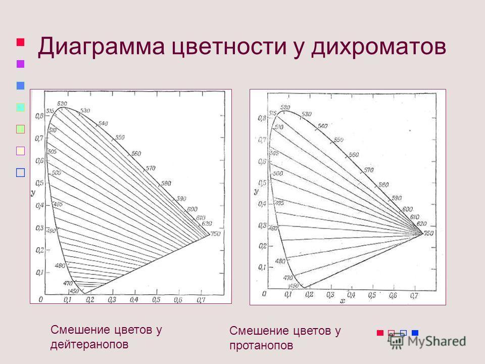 Диаграмма цветности у дихроматов Смешение цветов у дейтеранопов Смешение цветов у протанопов