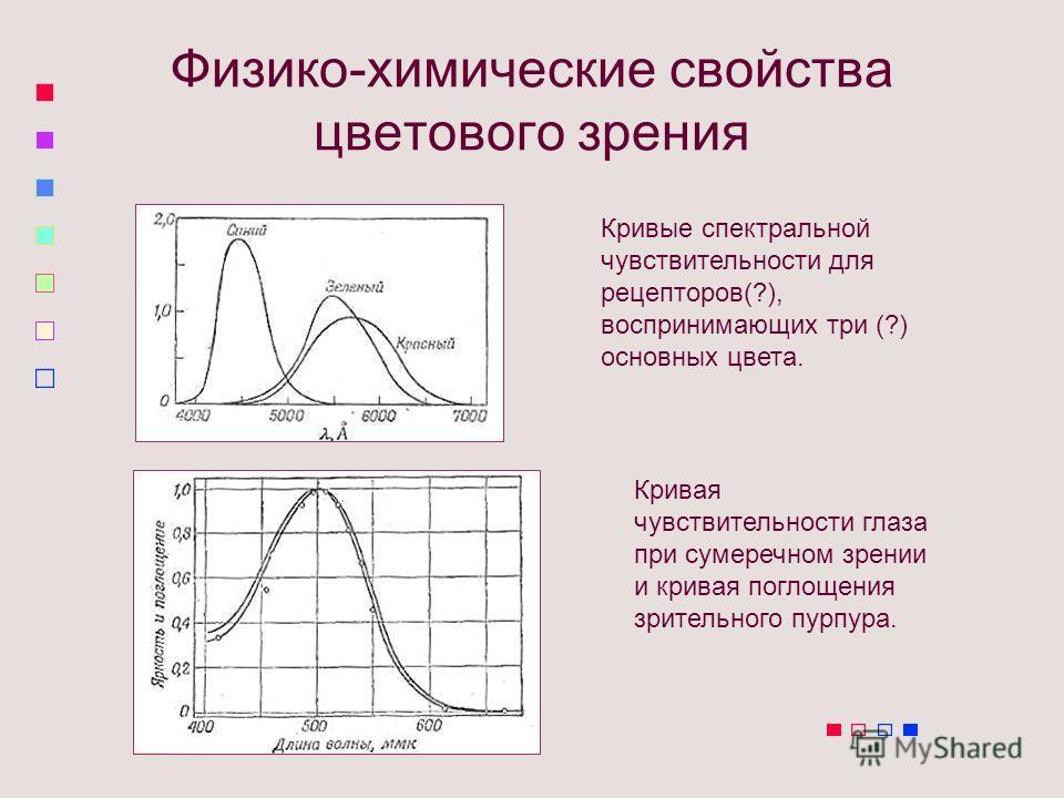 Физико-химические свойства цветового зрения Кривые спектральной чувствительности для рецепторов(?), воспринимающих три (?) основных цвета. Кривая чувствительности глаза при сумеречном зрении и кривая поглощения зрительного пурпура.