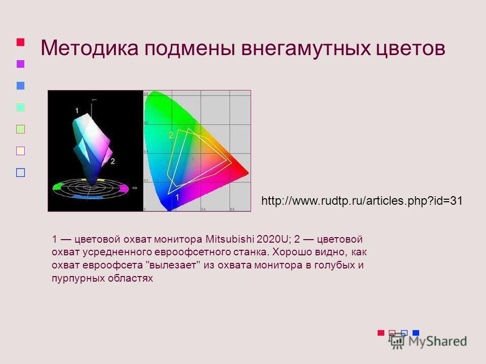 Mетодика подмены внегамутных цветов 1 цветовой охват монитора Mitsubishi 2020U; 2 цветовой охват усредненного евроофсетного станка. Хорошо видно, как охват евроофсета
