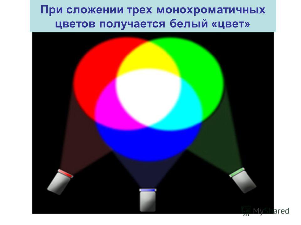 При сложении трех монохроматичных цветов получается белый «цвет»