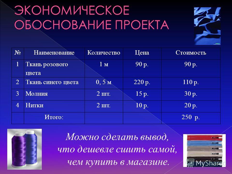 Наименование КоличествоЦена Стоимость 1 Ткань розового цвета 1 м 90 р. 2Ткань синего цвета 0, 5 м 220 р.110 р. 3Молния 2 шт.15 р.30 р. 4Нитки 2 шт.10 р.20 р. Итого:250 р. Можно сделать вывод, что дешевле сшить самой, чем купить в магазине.