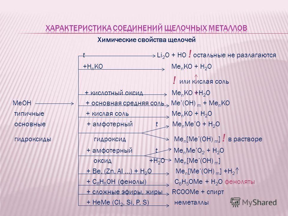 Химические свойства щелочей t Li 2 O + HO ! остальные не разлагаются +H n KO Me n KO + H 2 O ! или кислая соль + кислотный оксид Me n KO +H 2 O MeOH + основная средняя соль Me(OH) m + Me n KO типичные + кислая соль Me n KO + H 2 O основные + амфотерн