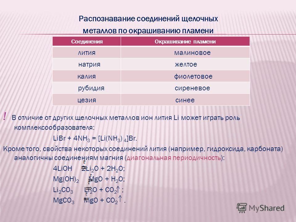 Распознавание соединений щелочных металлов по окрашиванию пламени ! В отличие от других щелочных металлов ион лития Li может играть роль комплексообразователя: LiBr + 4NH 3 = [Li(NH 3 ) 4 ]Br. Кроме того, свойства некоторых соединений лития (например