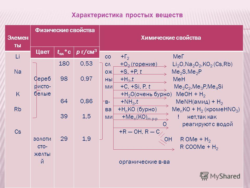 Характеристика простых веществ Элемен ты Физические свойства Химические свойства Li Na K Rb Cs со +Г 2 MeГ сл +O 2 (горение) Li 2 O,Na 2 O 2,KO 2 (Cs,Rb) ож +S, +P, t Me 2 S,Me 2 P ны +H 2,t MeH ми +C, +Si, P, t Me 2 C 2,Me 3 P,Me 4 Si +H 2 O(очень б
