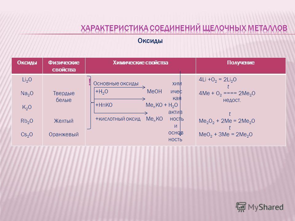 Оксиды Физические свойства Химические свойства Получение Li 2 O Na 2 O K 2 O Rb 2 O Cs 2 O Твердые белые Желтый Оранжевый ! Основные оксиды хим +H 2 O MeOH ичес кая +HnKO Me n KO + H 2 O актив +кислотный оксид Me n KO ность и основ ность 4Li +O 2 = 2