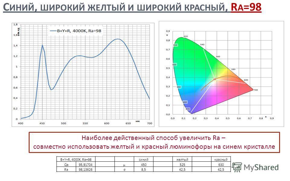 С ИНИЙ, ШИРОКИЙ ЖЕЛТЫЙ И ШИРОКИЙ КРАСНЫЙ, R A =98 11 B+Y+R, 4000K, Ra=98 синийжелтыйкрасный Qa95,91704μ450525630 Ra98,13626σ8,542,5 Наиболее действенный способ увеличить Ra – совместно использовать желтый и красный люминофоры на синем кристалле