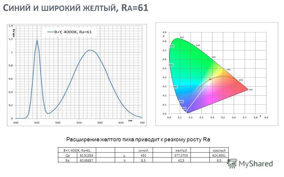С ИНИЙ И ШИРОКИЙ ЖЕЛТЫЙ, R A =61 7 Расширение желтого пика приводит к резкому росту Ra B+Y, 4000K, Ra=61 синийжелтыйкрасный Qa60,51559μ450577,0703624,9551 Ra60,65657σ8,542,58,5