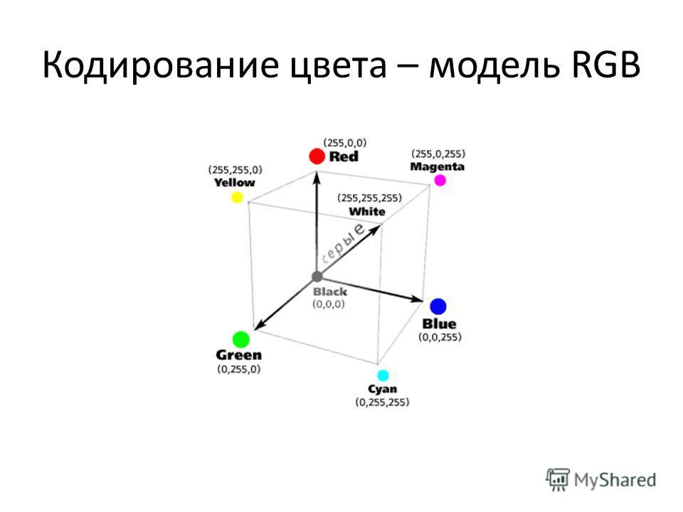 Кодирование цвета – модель RGB
