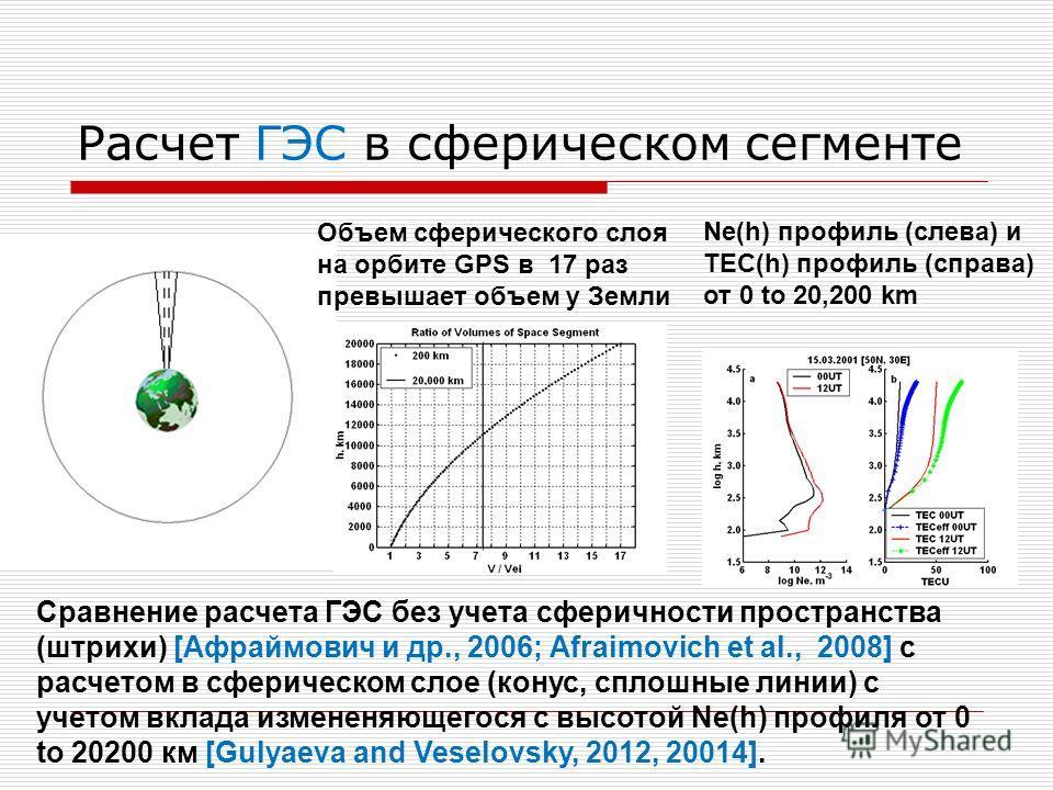Расчет ГЭС в сферическом сегменте Сравнение расчета ГЭС без учета сферичности пространства (штрихи) [Афраймович и др., 2006; Afraimovich et al., 2008] с расчетом в сферическом слое (конус, сплошные линии) с учетом вклада измененяющегося с высотой Ne(