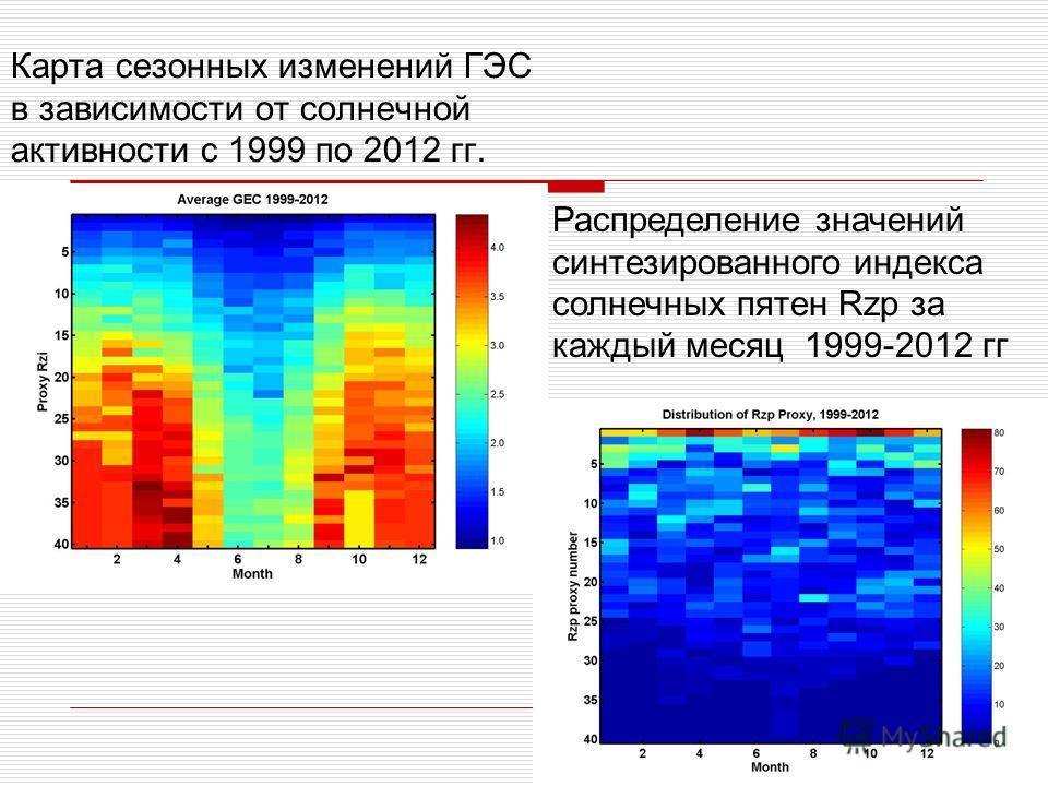 Карта сезонных изменений ГЭС в зависимости от солнечной активности с 1999 по 2012 гг. Распределение значений синтезированного индекса солнечных пятен Rzp за каждый месяц 1999-2012 гг