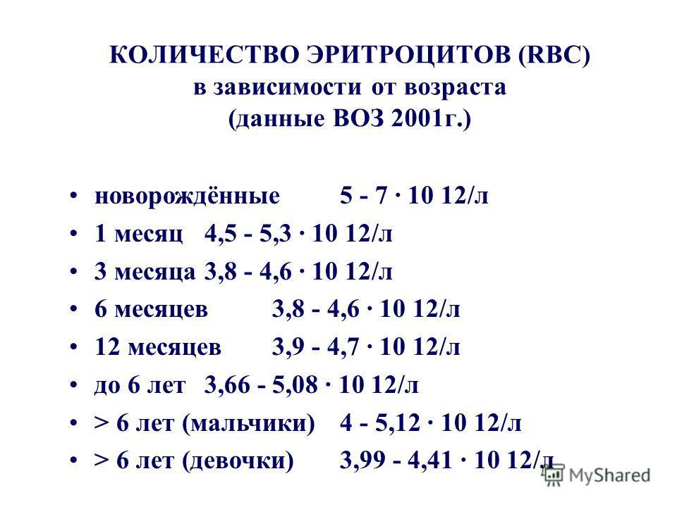 КОЛИЧЕСТВО ЭРИТРОЦИТОВ (RBC) в зависимости от возраста (данные ВОЗ 2001 г.) новорождённые 5 - 7 · 10 12/л 1 месяц 4,5 - 5,3 · 10 12/л 3 месяца 3,8 - 4,6 · 10 12/л 6 месяцев 3,8 - 4,6 · 10 12/л 12 месяцев 3,9 - 4,7 · 10 12/л до 6 лет 3,66 - 5,08 · 10