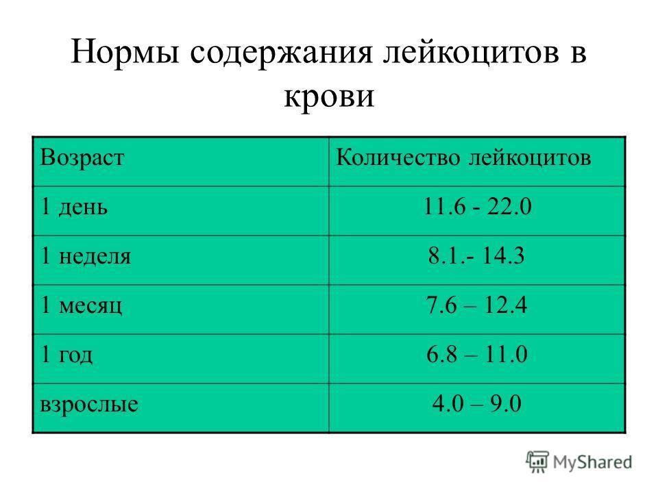Нормы содержания лейкоцитов в крови Возраст Количество лейкоцитов 1 день 11.6 - 22.0 1 неделя 8.1.- 14.3 1 месяц 7.6 – 12.4 1 год 6.8 – 11.0 взрослые 4.0 – 9.0