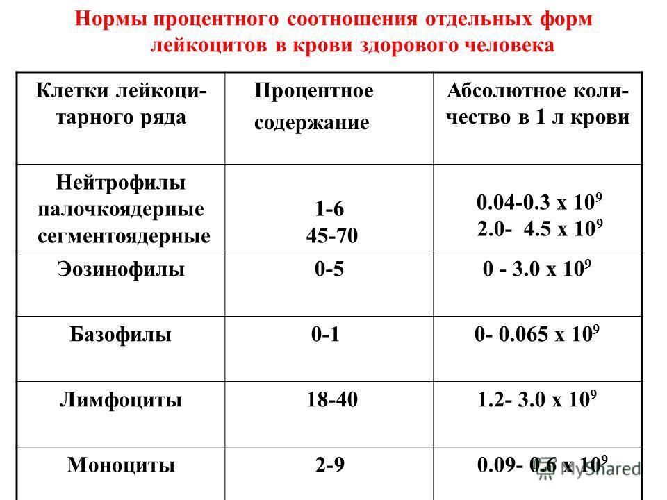 Нормы процентного соотношения отдельных форм лейкоцитов в крови здорового человека Клетки лейкоци- тарного ряда Процентное содержание Абсолютное коли- чество в 1 л крови Нейтрофилы палочкоядерные сегментоядерные 1-6 45-70 0.04-0.3 х 10 9 2.0- 4.5 х 1
