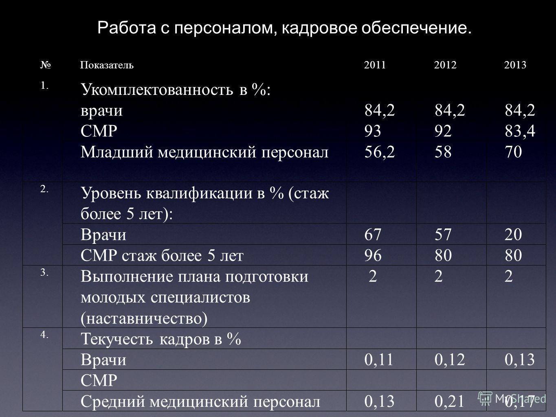 Р Работа с персоналом, кадровое обеспечение. Работа с персоналом, кадровое обеспечение Показатель 201120122013 1. Укомплектованность в %: врачи 84,2 СМР939283,4 Младший медицинский персонал 56,25870 2. Уровень квалификации в % (стаж более 5 лет): Вра