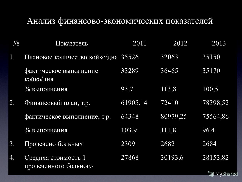 Показатель 201120122013 1. Плановое количество койко/дня 355263206335150 фактическое выполнение койко/дня 332893646535170 % выполнения 93,7113,8100,5 2. Финансовый план, т.р.61905,147241078398,52 фактическое выполнение, т.р.6434880979,2575564,86 % вы