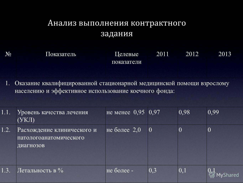 Показатель Целевые показатели 201120122013 1. Оказание квалифицированной стационарной медицинской помощи взрослому населению и эффективное использование коечного фонда: 1.1. Уровень качества лечения (УКЛ) не менее 0,950,970,980,99 1.2. Расхождение кл