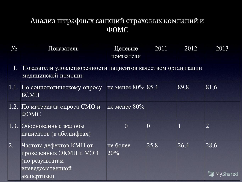 Показатель Целевые показатели 201120122013 1. Показатели удовлетворенности пациентов качеством организации медицинской помощи: 1.1. По социологическому опросу БСМП не менее 80%85,489,881,6 1.2. По материала опроса СМО и ФОМС не менее 80% 1.3. Обоснов