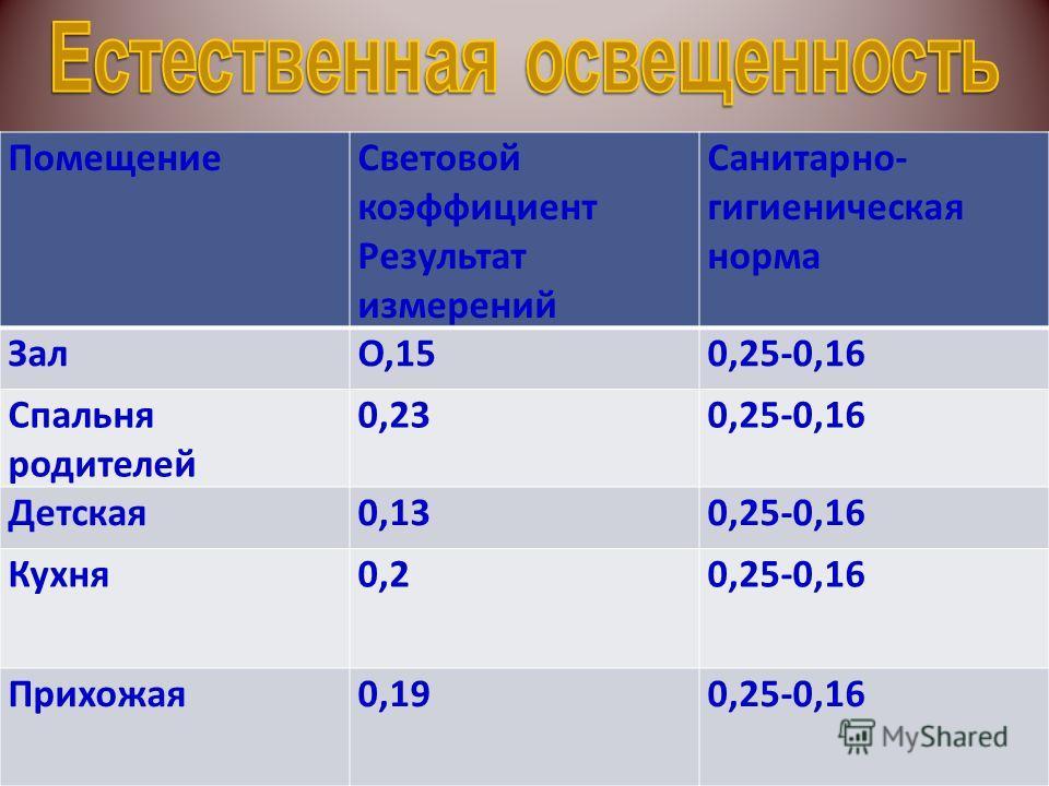 Помещение Световой коэффициент Результат измерений Санитарно- гигиеническая норма ЗалО,150,25-0,16 Спальня родителей 0,230,25-0,16 Детская 0,130,25-0,16 Кухня 0,20,25-0,16 Прихожая 0,190,25-0,16
