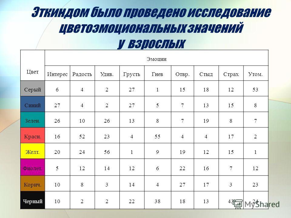 Эткиндом было проведено исследование цветоэмоциональных значений у взрослых Цвет Эмоции Интерес РадостьУдив.Грусть ГневОтвр.Стыд СтрахУтом. Серый 64227115181253 Синий 2742 5713158 Зелен.26102613871987 Красн.16522345544172 Желт.202456191912151 Фиолет.