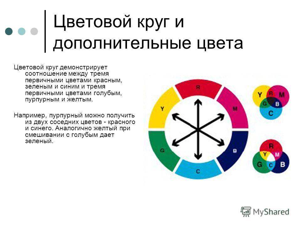Цветовой круг и дополнительные цвета Цветовой круг демонстрирует соотношение между тремя первичными цветами красным, зеленым и синим и тремя первичными цветами голубым, пурпурным и желтым. Например, пурпурный можно получить из двух соседних цветов -