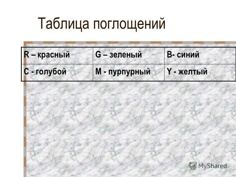 Таблица поглощений R – красныйG – зеленыйB- синий C - голубойM - пурпурныйY - желтый