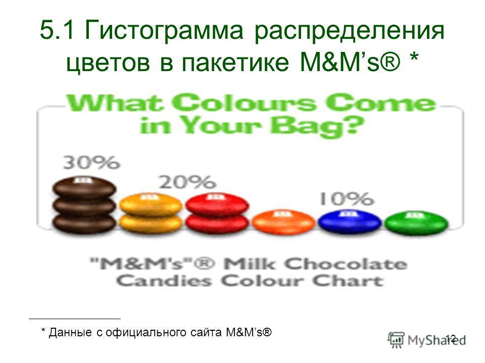 12 5.1 Гистограмма распределения цветов в пакетике M&Ms® * * Данные с официального сайта M&Ms®
