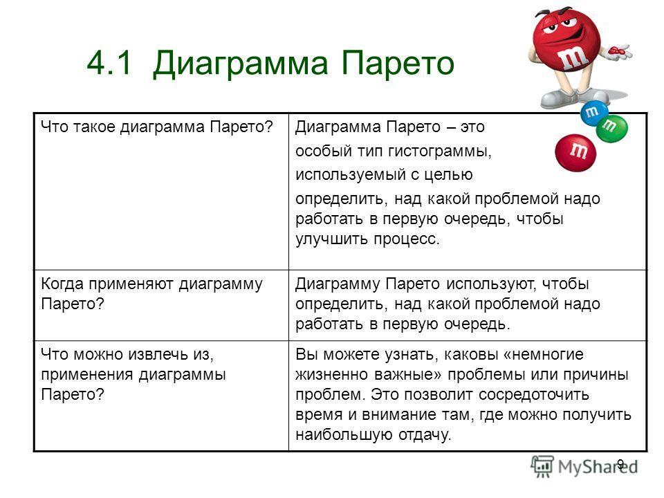 9 4.1 Диаграмма Парето Что такое диаграмма Парето?Диаграмма Парето – это особый тип гистограммы, используемый с целью определить, над какой проблемой надо работать в первую очередь, чтобы улучшить процесс. Когда применяют диаграмму Парето? Диаграмму