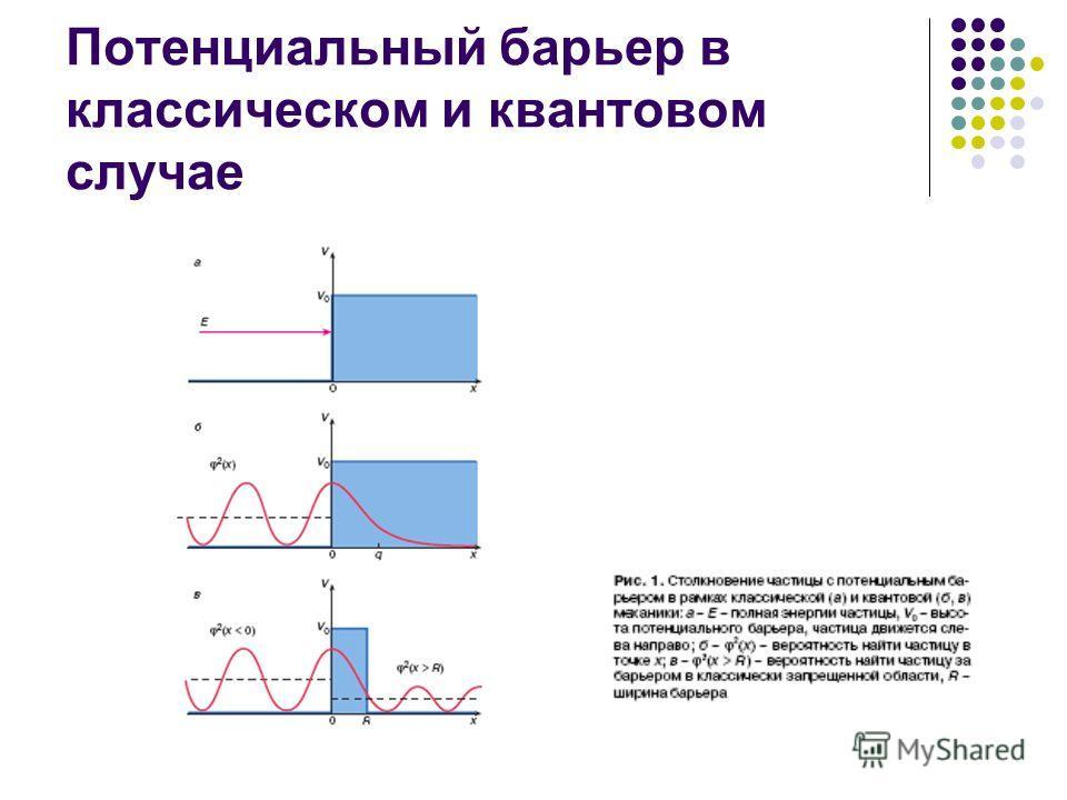 Потенциальный барьер в классическом и квантовом случае