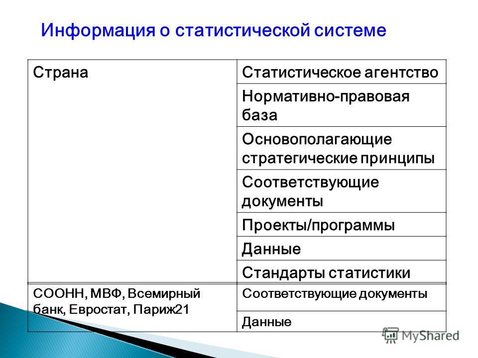 Страна Статистическое агентство Нормативно-правовая база Основополагающие стратегические принципы Соответствующие документы Проекты/программы Данные Стандарты статистики СООНН, МВФ, Всемирный банк, Евростат, Париж 21 Соответствующие документы Данные