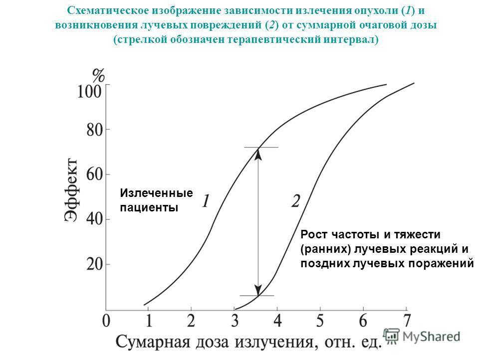 Схематическое изображение зависимости излечения опухоли (1) и возникновения лучевых повреждений (2) от суммарной очаговой дозы (стрелкой обозначен терапевтический интервал) Рост частоты и тяжести (ранних) лучевых реакций и поздних лучевых поражений И